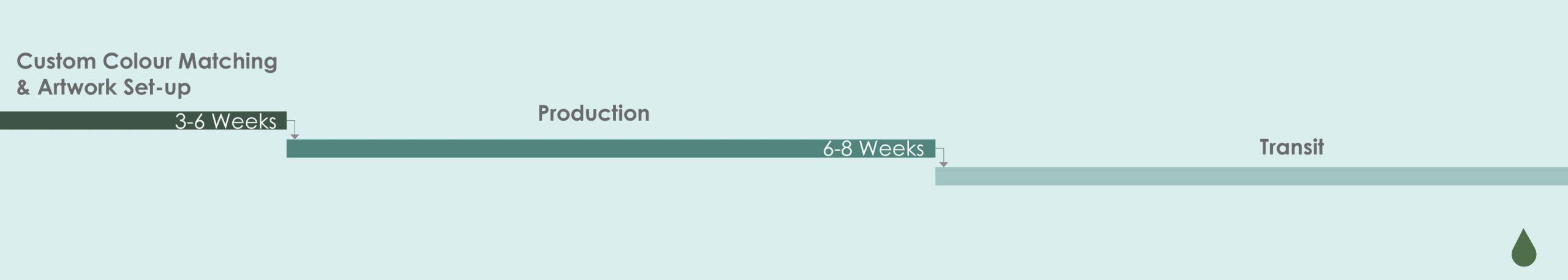 Cannasupplies Custom Production Timeline Estimate overview